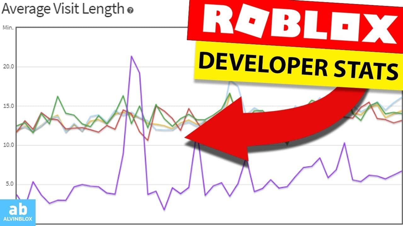 How to view game statistics on Roblox – Developer Stats